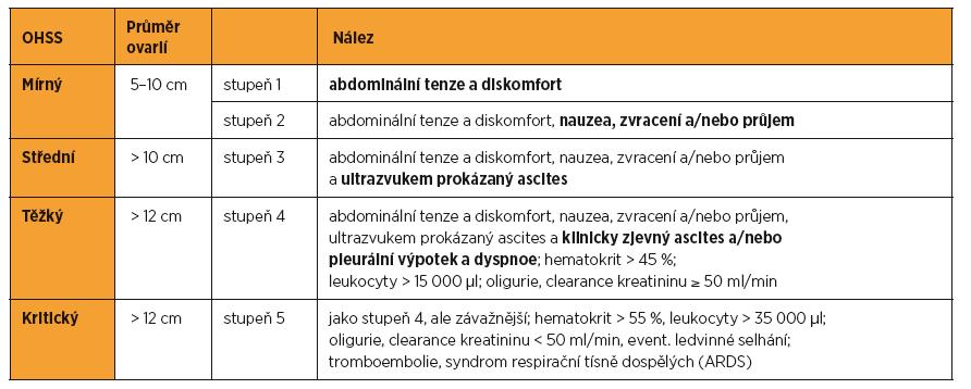 Ovariální hyperstimulační syndrom, klasifikace [12]