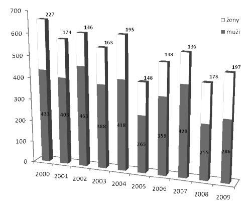 Počet hlásených novovzniknutých chorôb z povolania v Slovenskej republike v rokoch 2000–2009 [1]