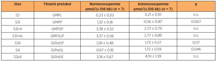 Spotřeba kyslíku permeabilizovanými spermiemi