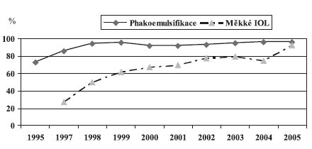 Vývoj zastoupení fakoemulzifikace a měkkých IOL v ECOS a PKN
