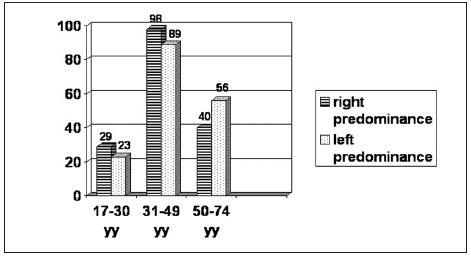 Graph 4. Distribution of patients by age showing the side predominance of breast hypertrophy