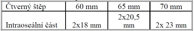 Intraoseální délka štěpu