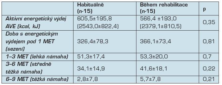 Srovnání habituální pohybové aktivity a pohybové aktivity během rehabilitace (n-15)