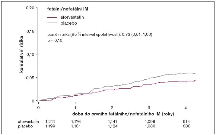 Kumulativní rizika fatálního/nefatálního infarktu myokardu pro celkovou populaci studie.