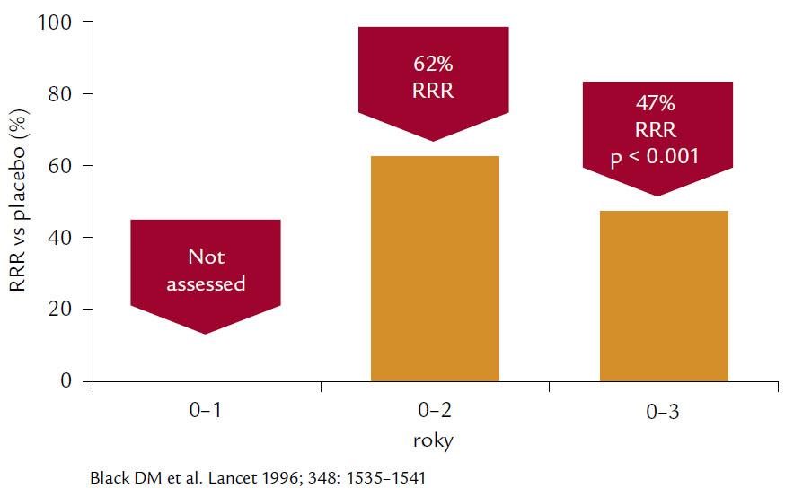 Na obrázku je patrné 47% snížení relativního rizika morfometrických vertebrálních zlomenin po 3leté léčbě alendronátem v dávce 10 mg denně ve studii FIT.