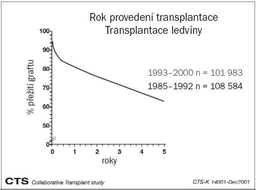 Schéma 1. Přežití graftu po transplantaci ledviny (s laskavým svolením prof. Dr. G. Opelze, Heidelberg).