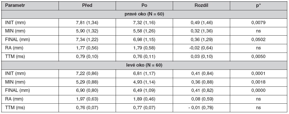 Pupilometrické parametry před a po podání tramadolu, průměr (SD)