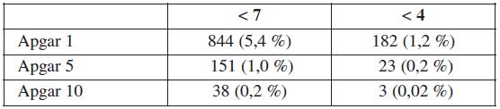 Frekvence patologických nálezů skóre Apgarové (n = 15 755)