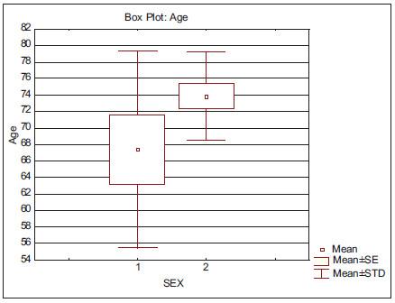 Krabicový graf veličiny věk pro obě pohlaví.