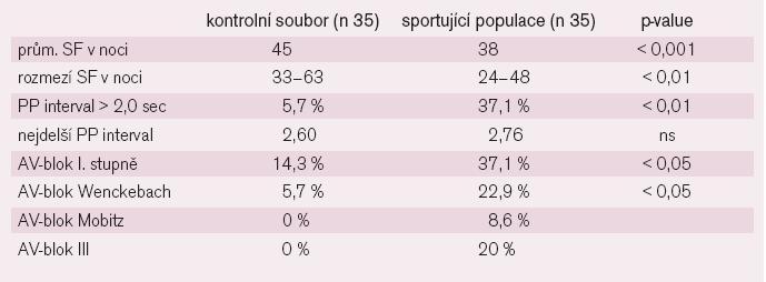 Srdeční frekvence a výskyt poruch rytmu při ambulantní monitoraci EKG u sportovců a nesportující populace [8,9].