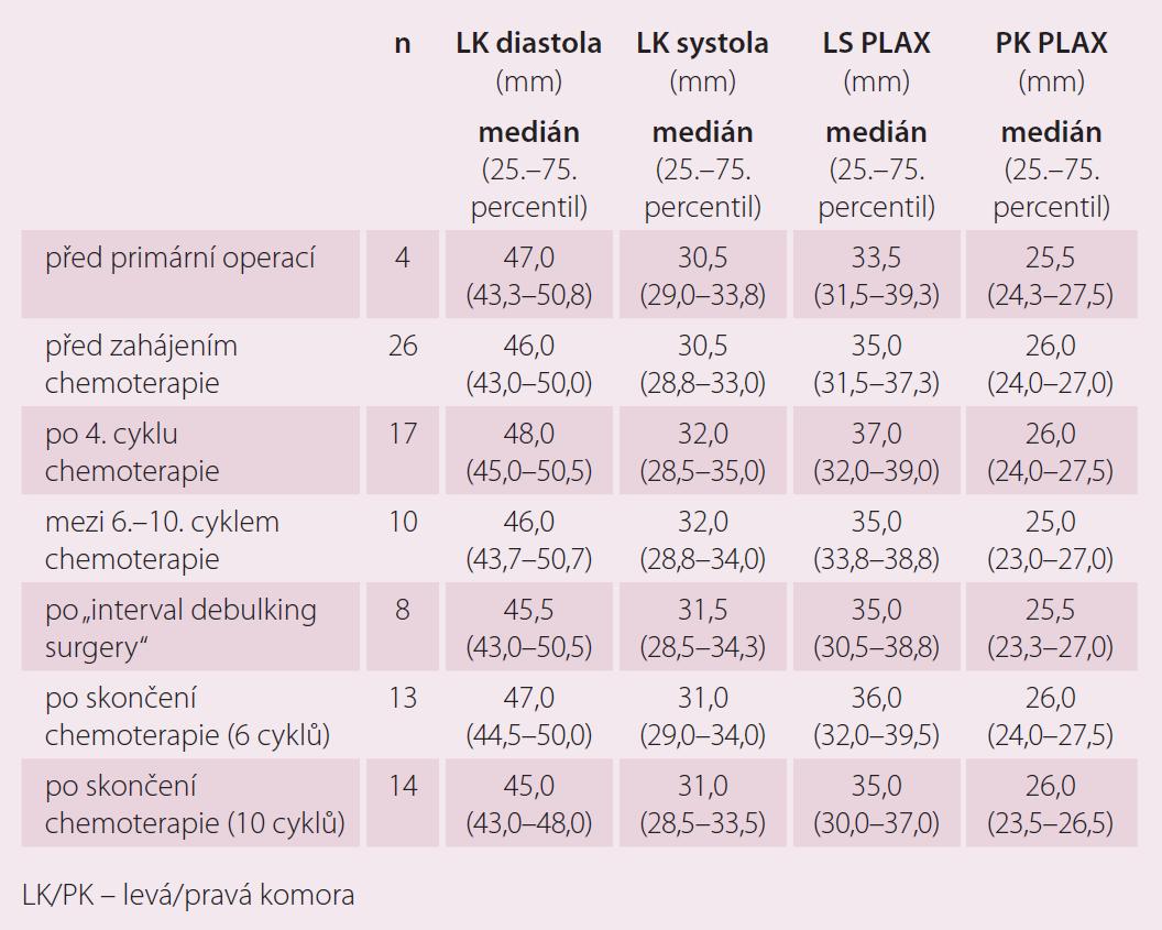 Echokardiografické parametry kardiotoxicity v závislosti na podání chemoterapie 1. linie.
