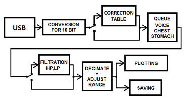 Fig. 4: The block diagram of the application in PC.