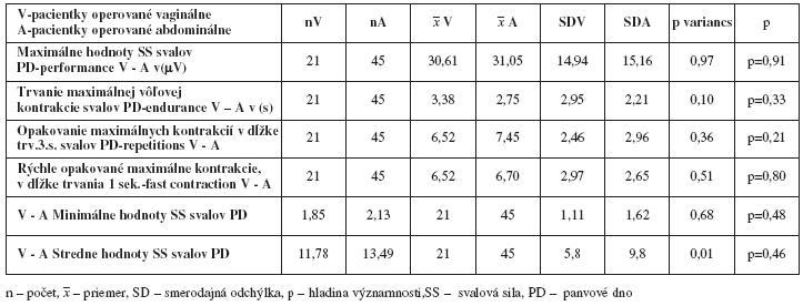 Porovnanie funkčného stavu svalov panvového dna podľa Perfect schémy - maximálna sila, dĺžky trvania maximálnej kontrakcie, počet opakovaní max. kontrakcií, rýchle kontrakcie u pacientiek po vagiálnej a abdominálnej hysterektómii neparametrickým Wilcoxon párovým testom pred liečbou