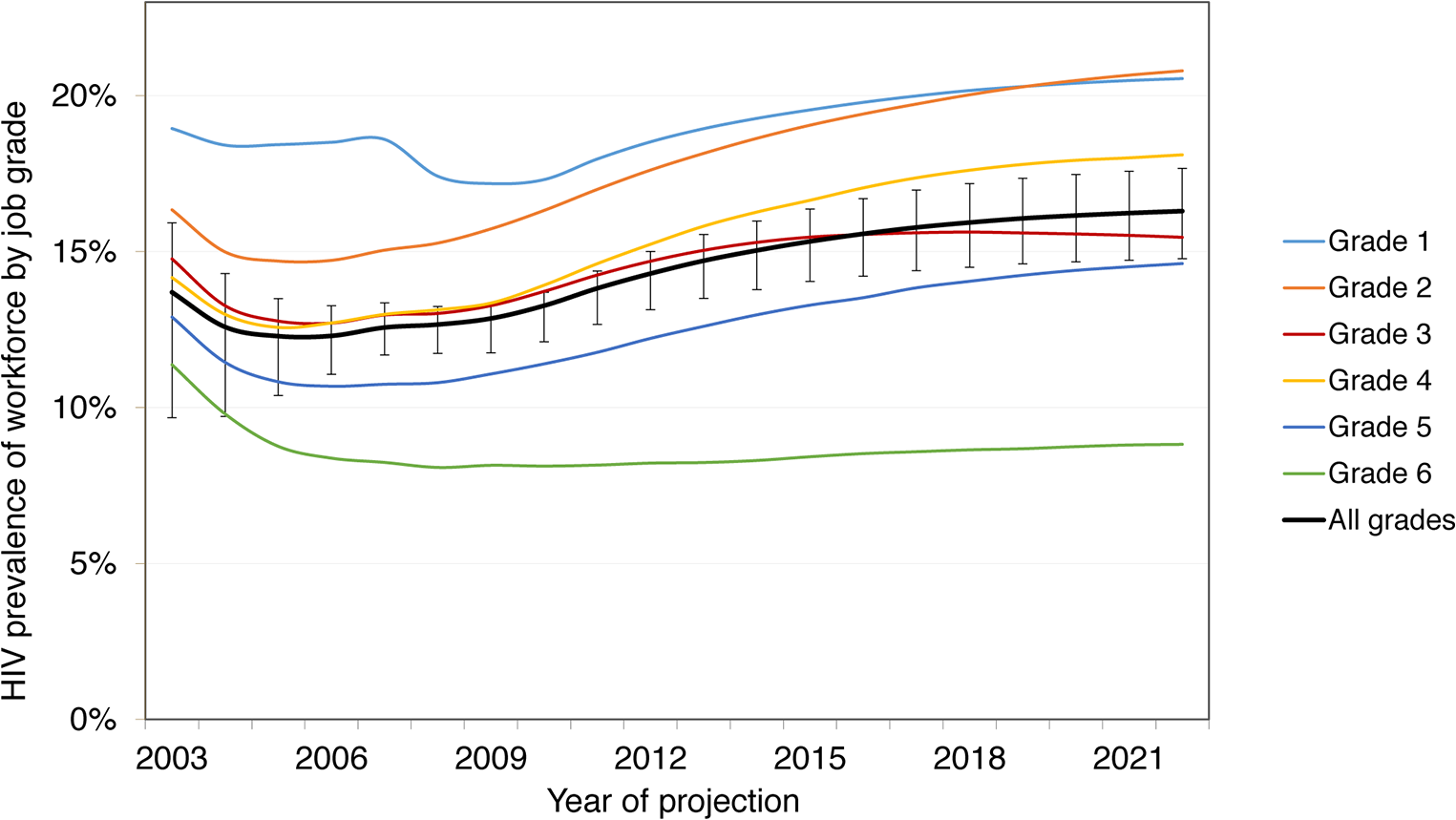 Prevalence by job grade, 2003–2022, with workplace ART provision.