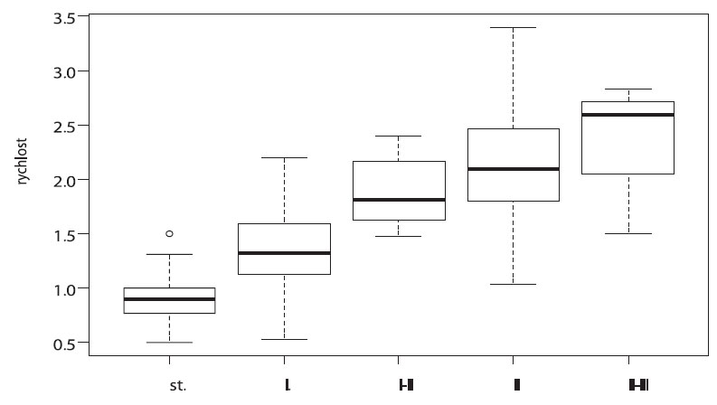 Vztah semikvantitavní škály regurgitace a rychlosti trysky (boxplot)  (osa x – stupně regurgitace trojcípé chlopně: stopa, I. až III. stupeň v barevném doplerovském mapování, osa y – rychlost průtoku m/s pulzním dopplerovským měřením)