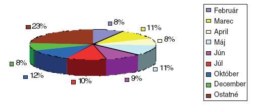 Sezónnosť výskytu úrazov strednej a hornej tretiny tvárovej kostry.