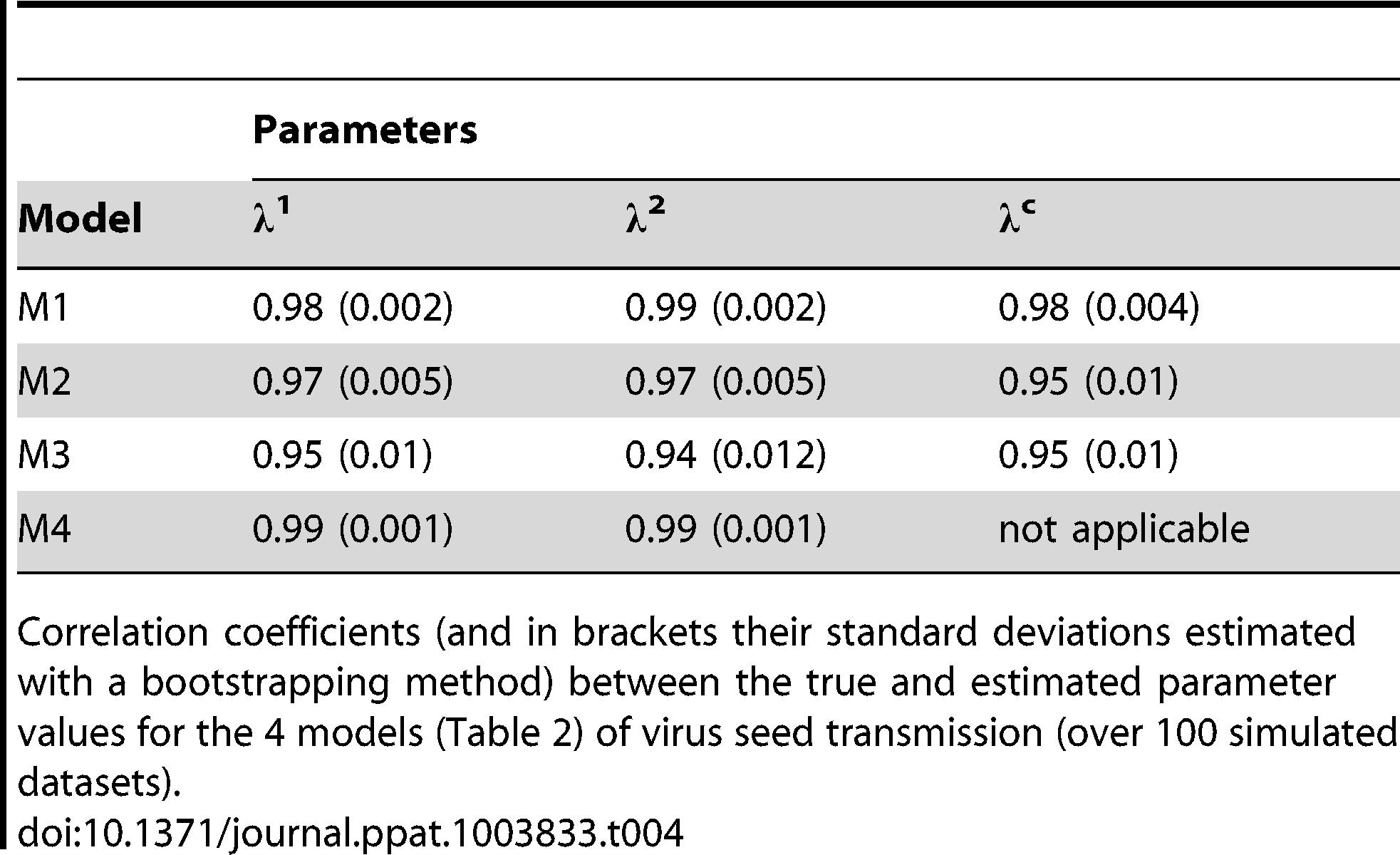 Practical identifiability of virus seed transmission models.
