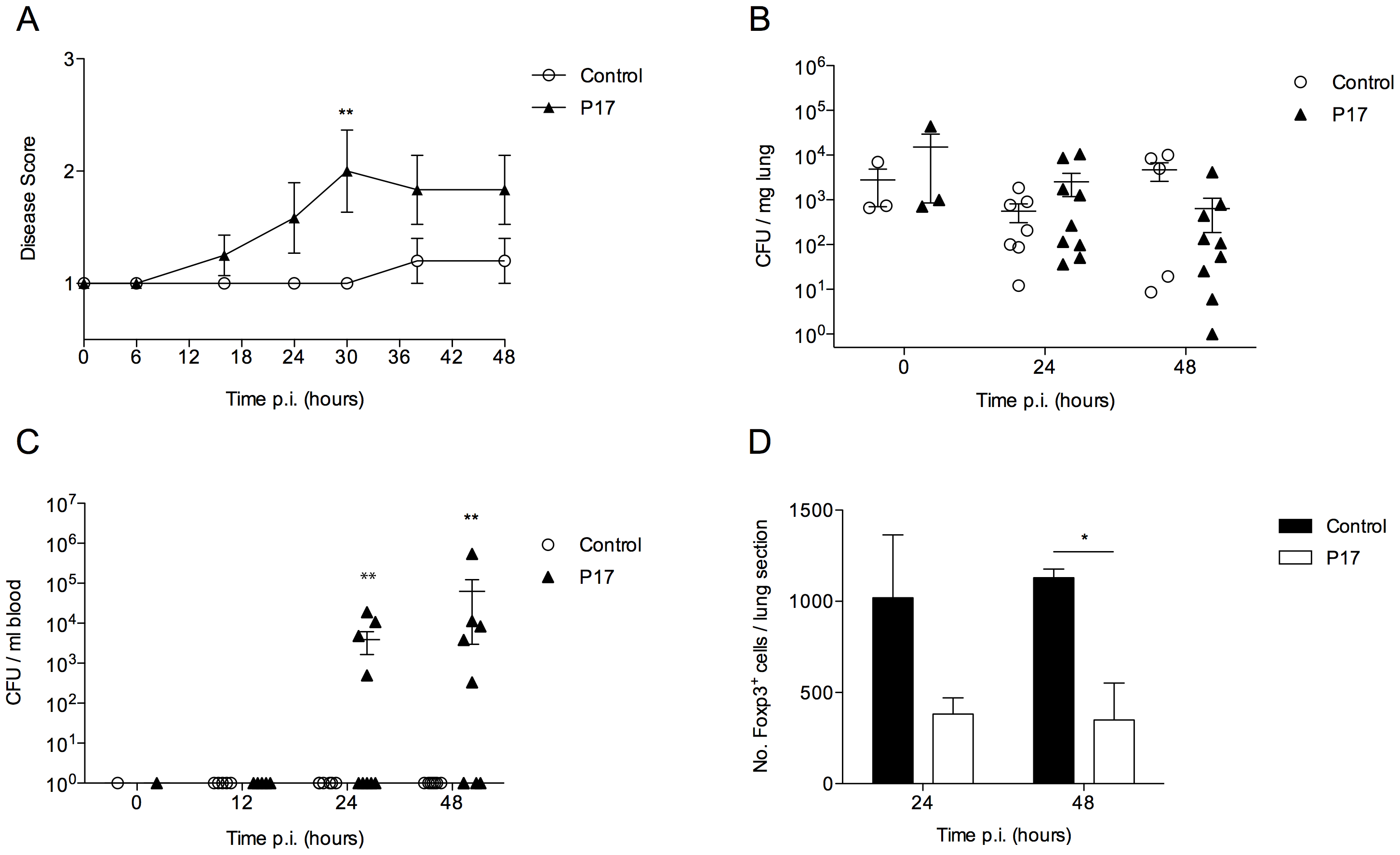 Inhibition of TGF-β activity impairs BALB/c resistance to pneumococcal infection.