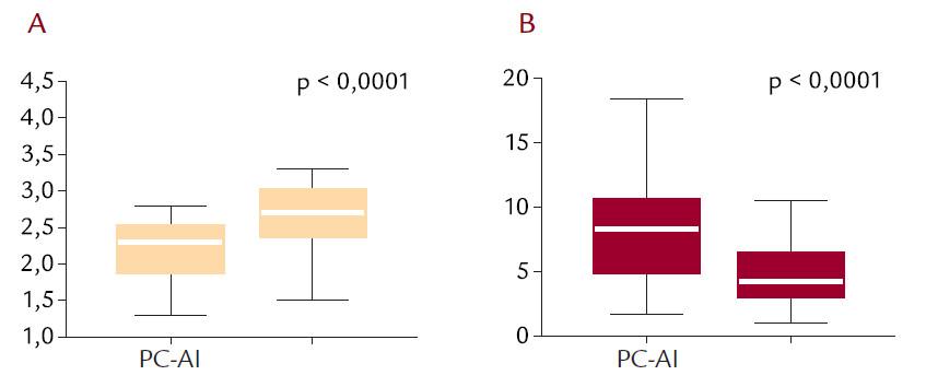 Srovnání proliferačního (PC-PI) a apoptotického (PC-AI) indexu u nemocných s mnohočetným myelomem v remisi a následné progresi onemocnění. Ve skupině nemocných hodnocených nejprve ve stabilní fázi (v dlouhodobé remisi) a následně při progresi/relapsu mnohočetného myelomu dochází k současnému vzestupu proliferace (A) a poklesu apoptózy (B) myelomových plazmocytů.