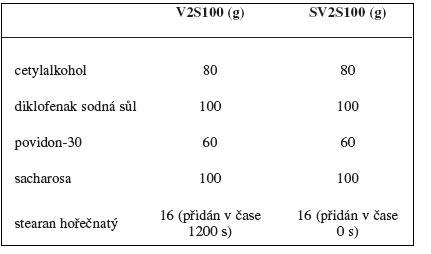 Složení vzorků použitých při studiu homogenizace