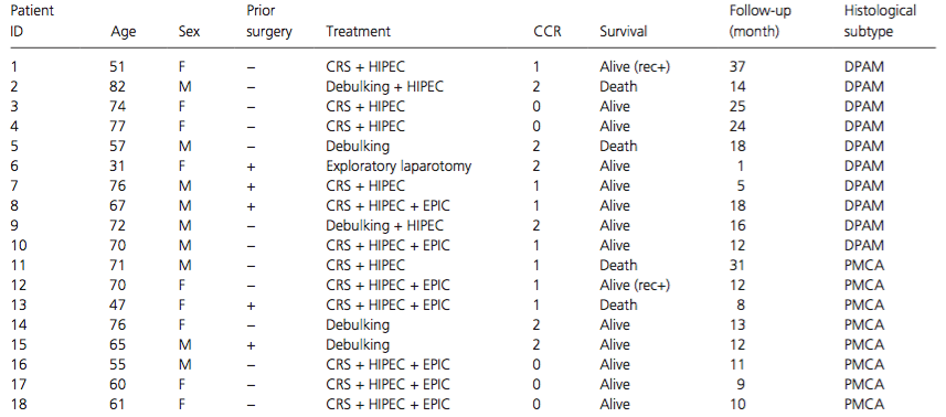 Clinicopathological features of the 18 PMP patients.