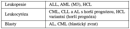 Příklady změn v počtu bílých krvinek u jednotlivých typů leukémií