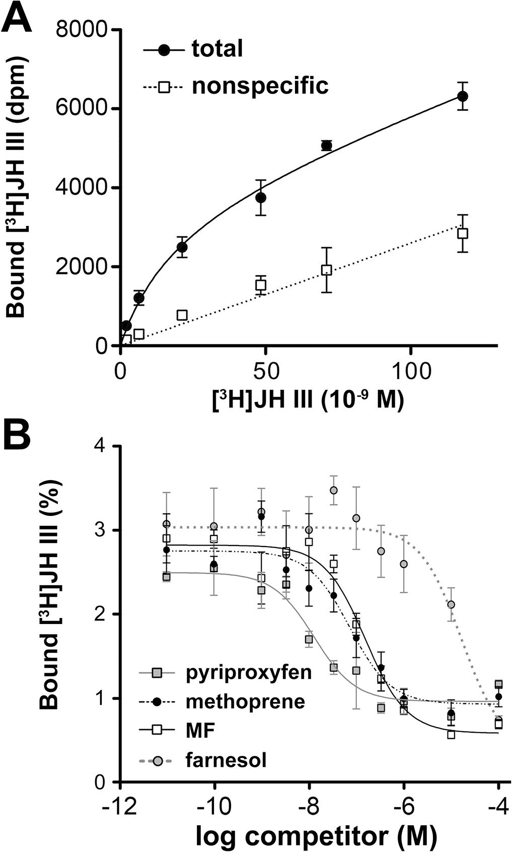 Binding of Gce by JH III, methyl farnesoate (MF), pyriproxyfen, and methoprene.