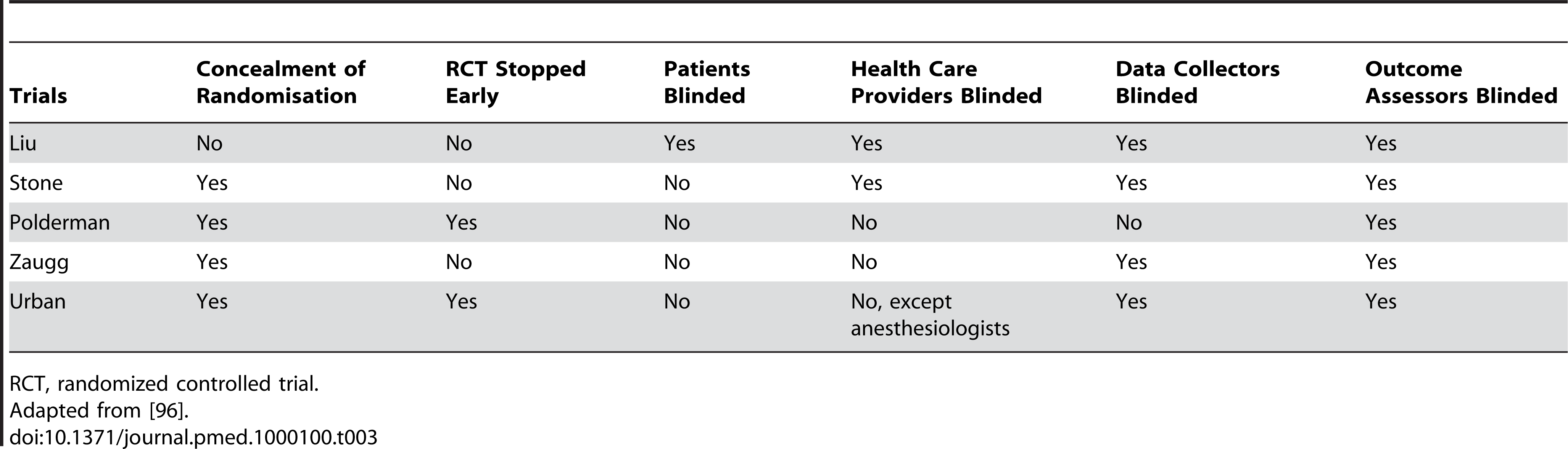 Example Table: Quality measures of the randomized controlled trials that failed to fulfill any one of six markers of validity.