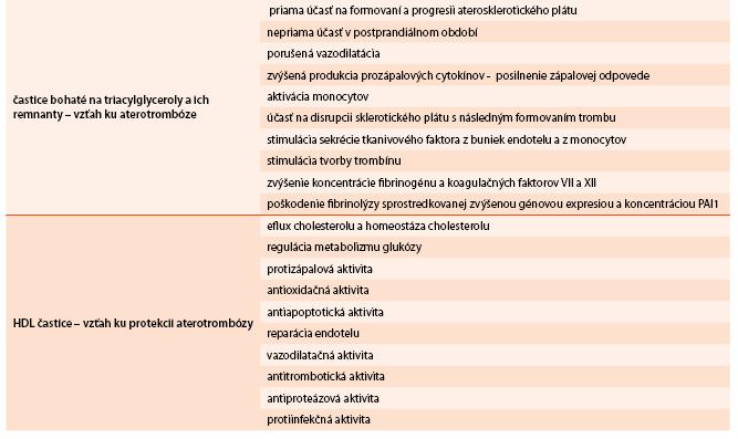 Vzťah aterogénnej (non-LDL) dyslipidémie ku aterotrombóze