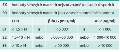 Kategorie sérových nádorových markerů (S) podle systému TNM