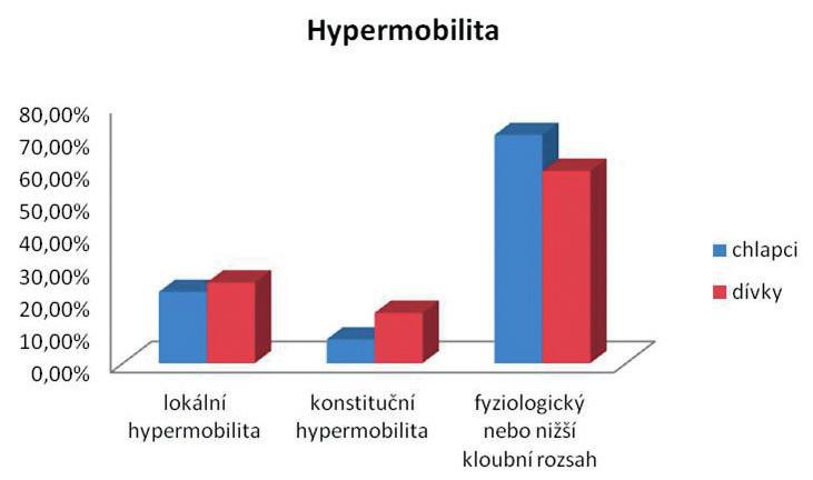 Hodnocení nožní klenby u žáků 6. a 2. třídy (n = 854, v %).