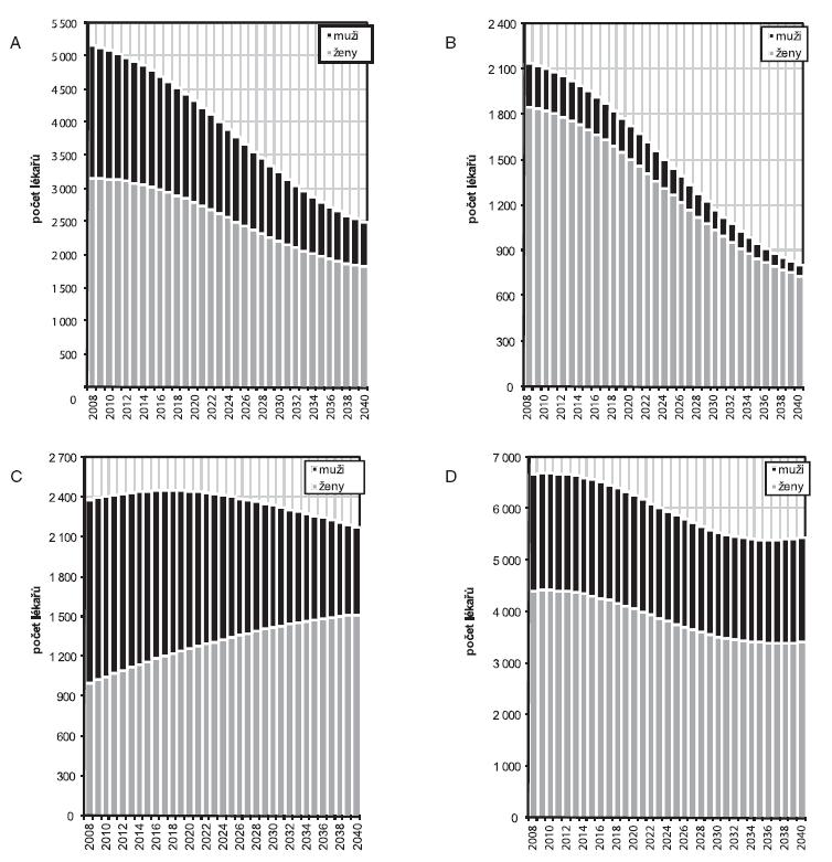 Projekce počtu lékařů podle jednotlivých oborů primární zdravotní péče podle modelu zachování současného počtu vstupujících (k 1. 1. daného roku)