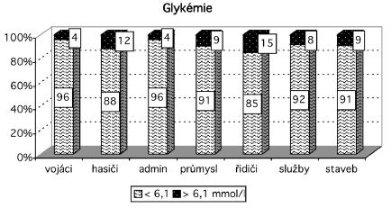 Rozložení hodnot glykémie v souborech Vysvětlivky: admin – administrativa, staveb – stavebnictví
