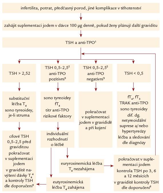 Obr. 6.1. Diagnostický a léčebný postup u žen s infertilitou, po potratu, předčasném porodu č i jinak komplikovaném těhotenství, které plánují další graviditu. T<sub>4</sub> – levotyroxin, TSH – sérové koncentrace tyreoidálního stimulačního hormonu (mIU/l), anti-TPO – sérové koncentrace protilátek proti tyreoidální peroxidáze (kIU/l), fT<sub>4</sub> – sérové koncentrace volného tyroxinu (pmol/l) <sup>1</sup> Ne dříve než 6 týdnů po zahájení suplementace jodem, abychom minimalizovali podíl jodového defi citu na elevaci TSH. <sup>2</sup>Hodnota 2,5 mIU/l platí pro metody s horním limitem 4,0 mIU/l, přesněji jde o horní limit konkrétní metody snížený o 1,5 mIU/l, nejlépe horní limit TSH pro těhotné ženy konkrétní laboratoře, pokud je k dispozici. <sup>3</sup> Dle norem konkrétní laboratoře; za klinicky významné se v těhotenství považuje zvýšení na minimálně dvojnásobek normy uváděné výrobcem [64].  <sup>4</sup> Navýšení dávky levotyroxinu průměrně asi o 30 % [potřeba zvýšení dávky je individuální (25–50 %) v závislosti na příčině hypotyreózy a množství zbytkové funkční tyreoidální tkáně]. <sup>5</sup>V graviditě kontroly TSH v 5.–6., 10., 14. a 20. týdnu (± 1 týden), dále po šestinedělí a každé 3 měsíce 1. rok po porodu a každých 6 měsíců 2. rok po porodu. Doporučení ATA 2011 uvádějí ještě kontrolu TSH mezi 28.–30. týdnem těhotenství, podle našich zkušeností je však tato kontrola při dobrém klinickém průběhu málokdy důvodem ke změně terapie, proto ji považujeme za nadbytečnou.