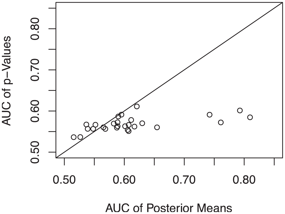 AUC comparison of rankings by  values and posterior means for Crohn's disease data.
