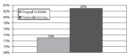Zastoupení M II oocytů