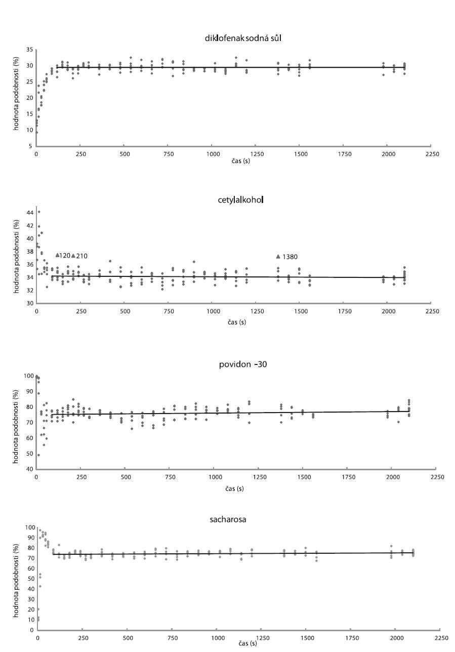 Závislosti hodnot podobnosti (◆) na čase u DNa, cetylalkoholu, PVP-30, sacharosy; (▲) odlehlá data, reprezentující odlehlá spektra (spektra odlehlá kladně od celkového průměru jeví větší stupeň podobnosti s čistou látkou). Plnou čárou jsou znázorněny lineární regresní přímky.