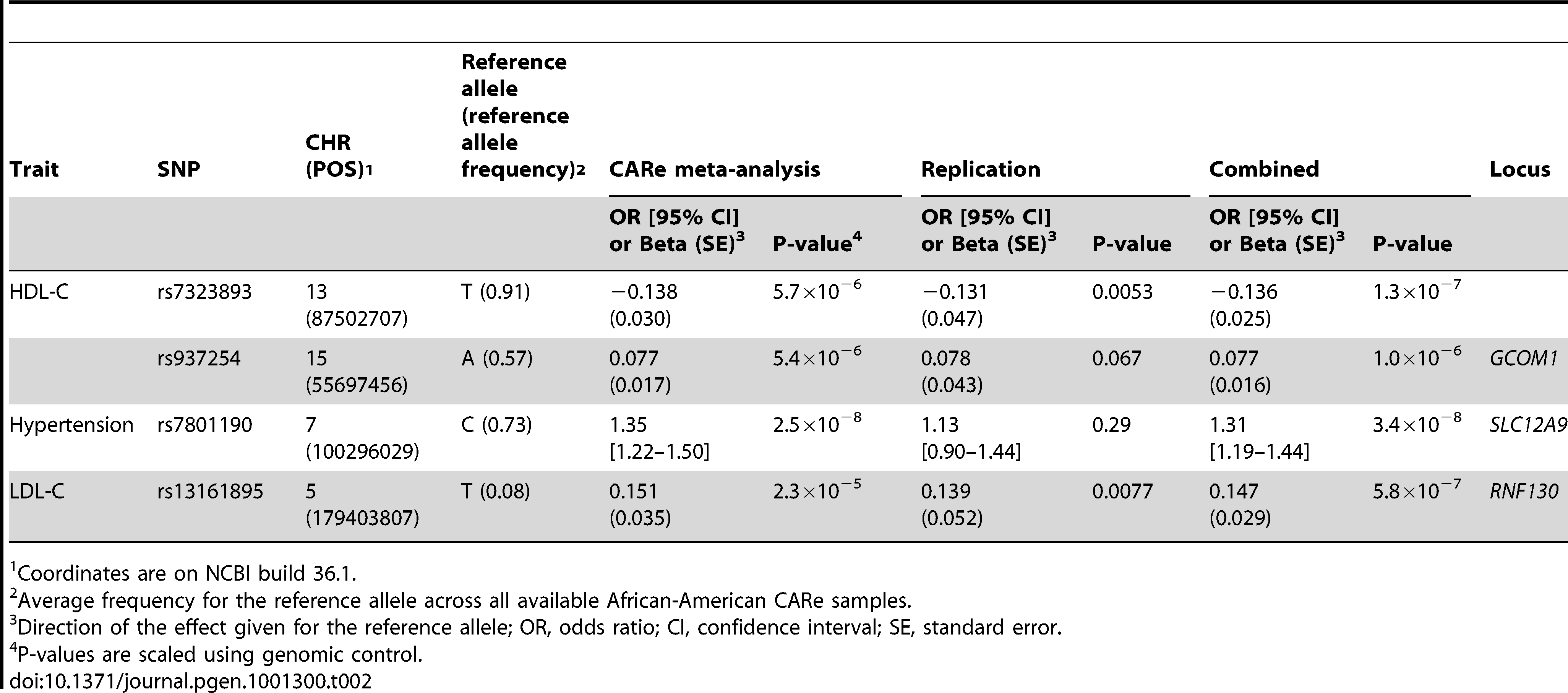 Novel genetic associations (<i>P</i>≤1×10<sup>−6</sup>) between SNPs and coronary heart disease or its risk factors in African Americans.