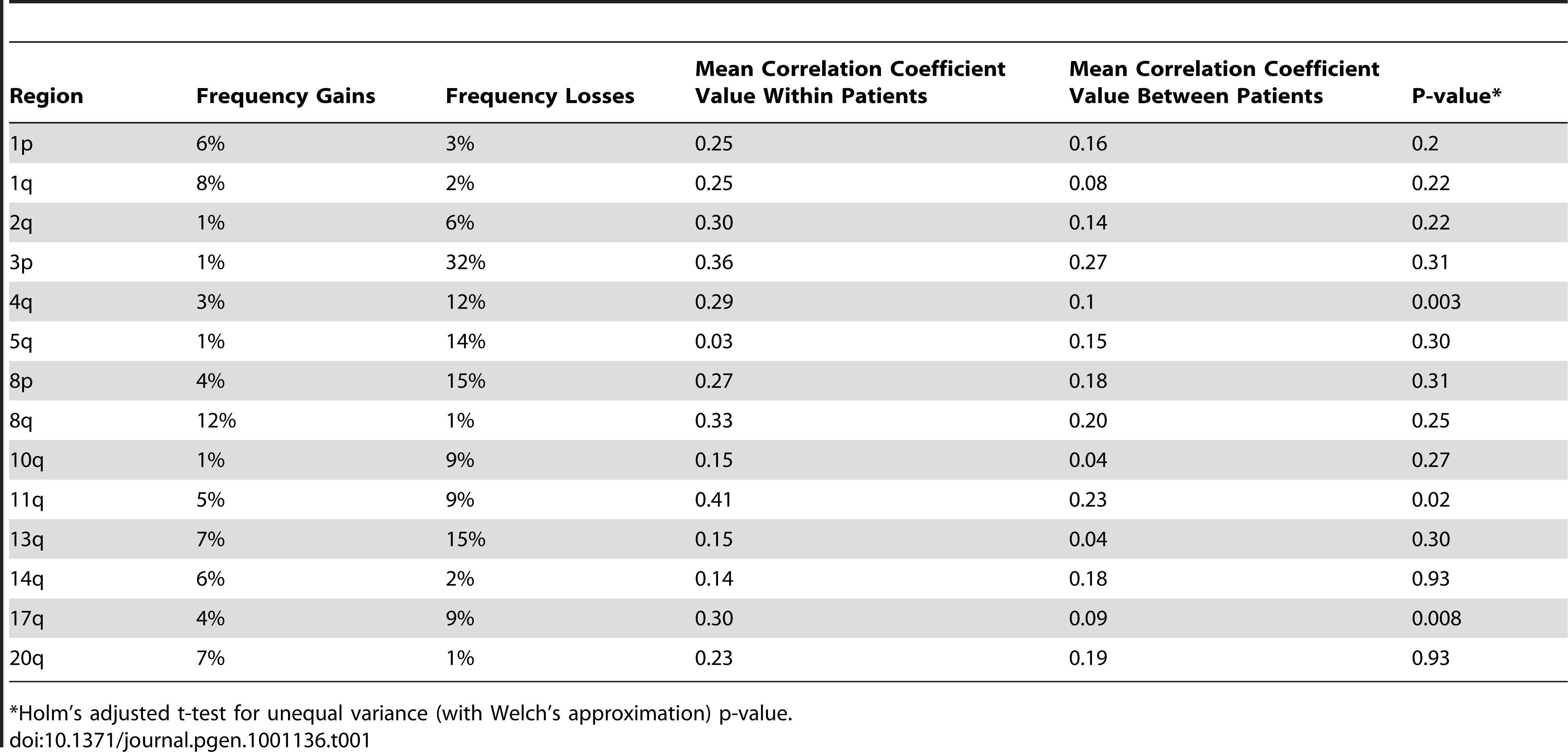 Comparison of somatic changes within versus across individuals.