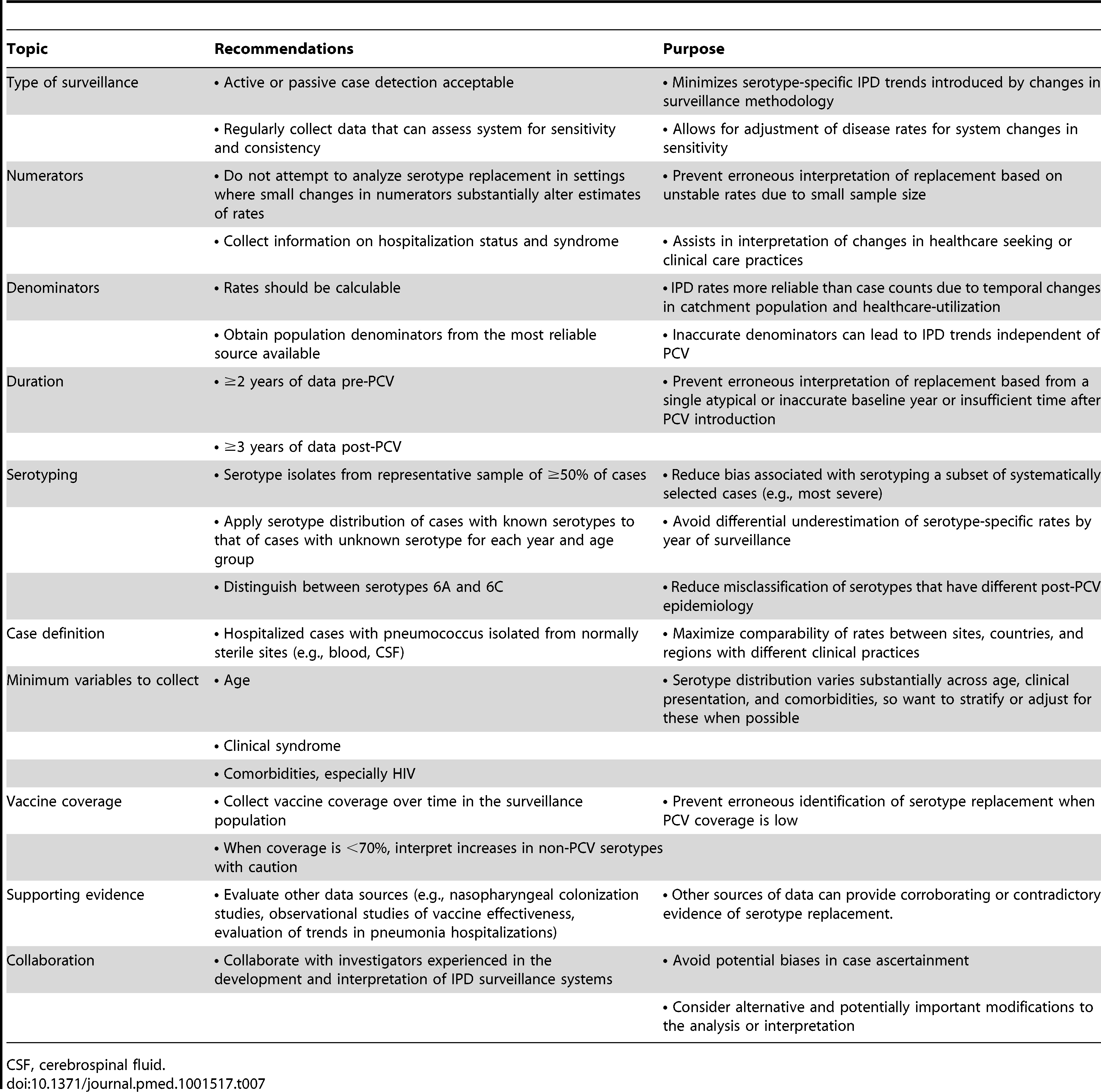 Recommendations for maximizing the interpretability of surveillance data on invasive pneumococcal disease rates in the context of serotype replacement.