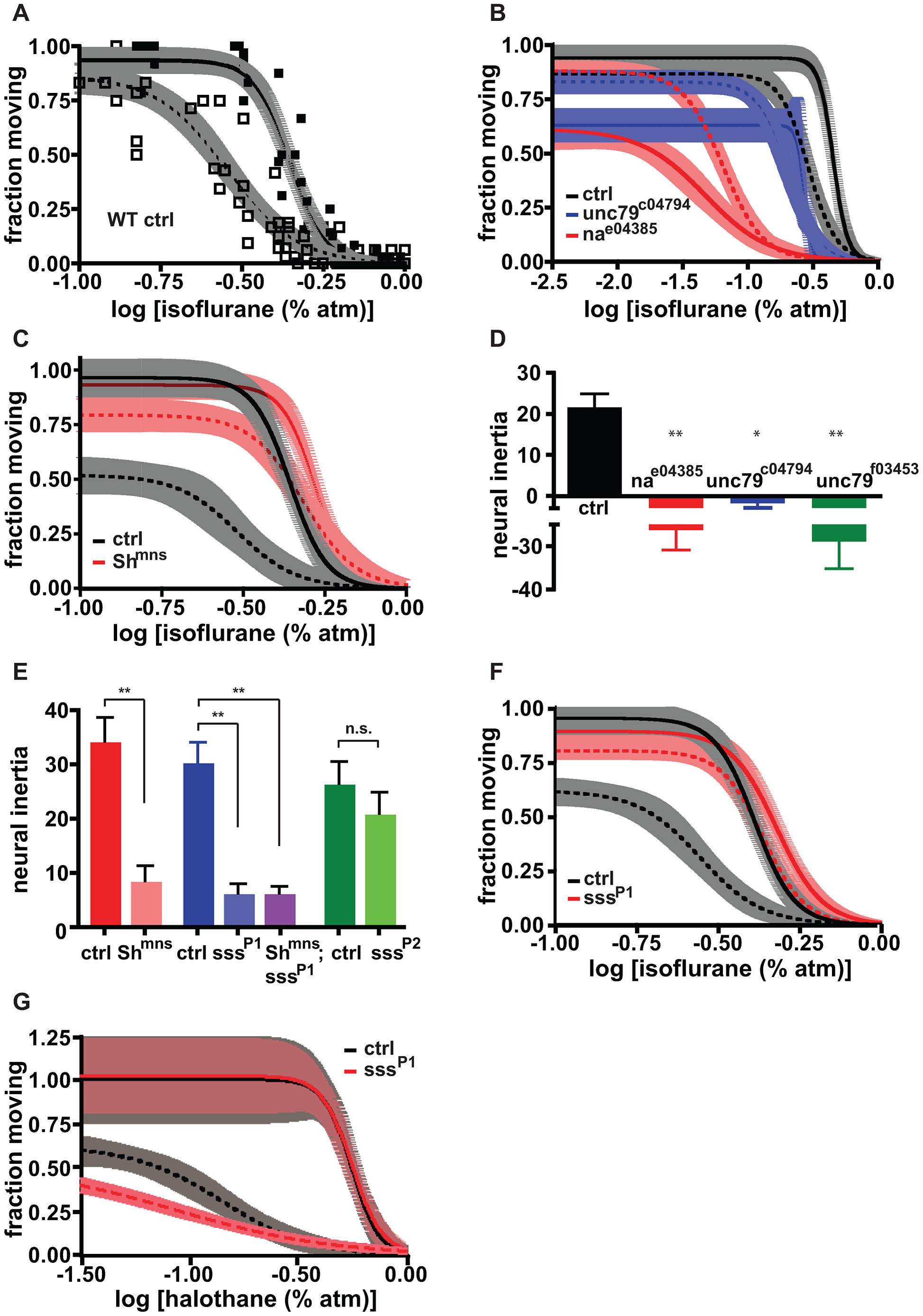 Induction and emergence contribute to neural inertia by distinct genetic mechanisms.