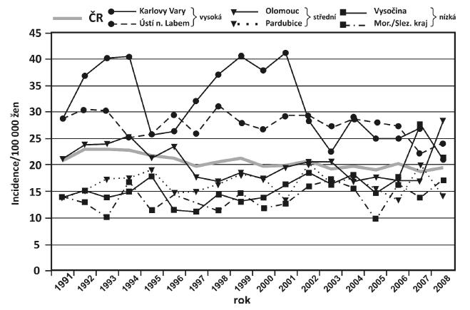 Incidence ca cervixu (ČR a vybrané oblasti)