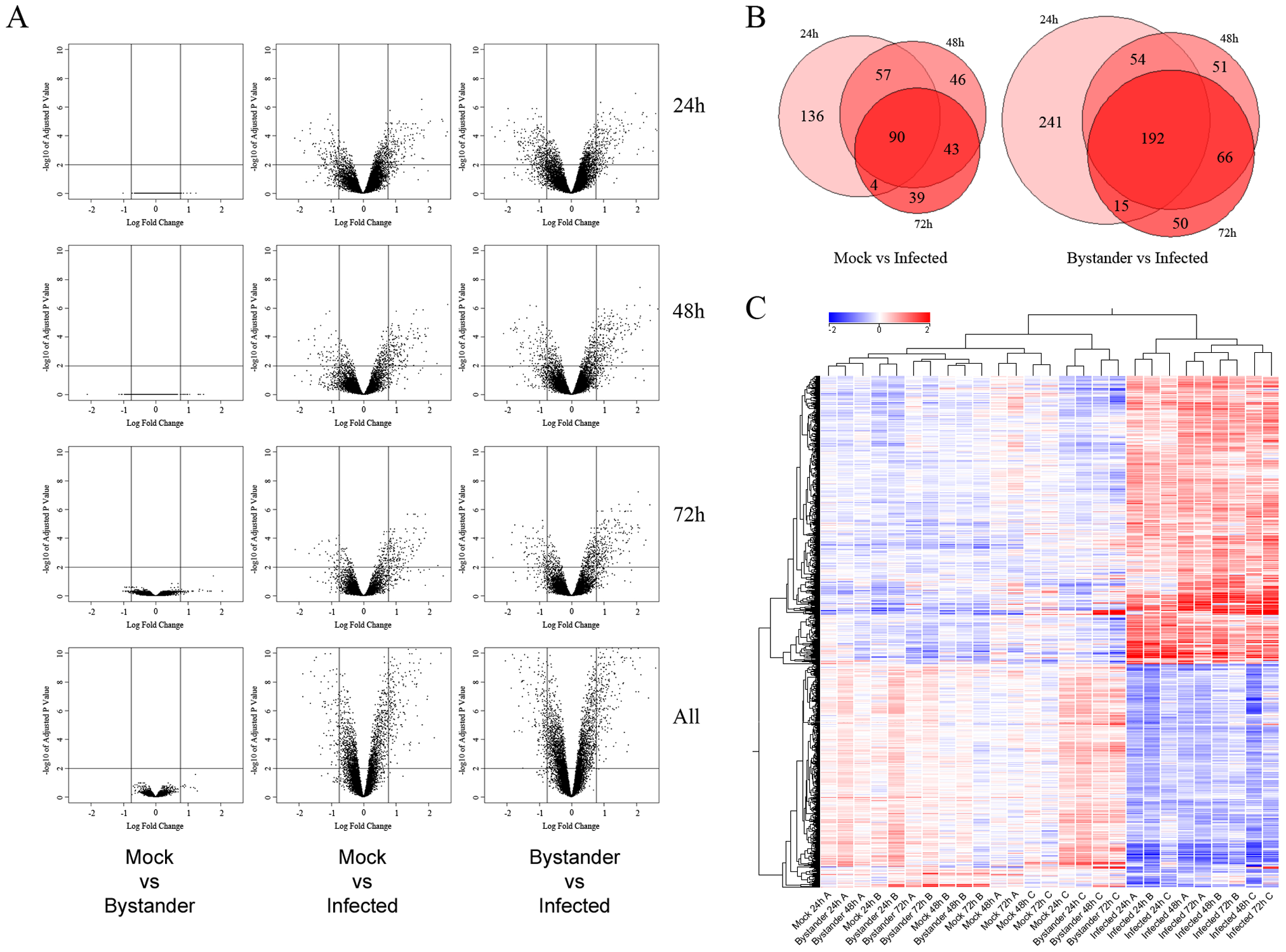 Transcriptomic profile of mock-infected, uninfected bystander and HIV-1-infected cells.