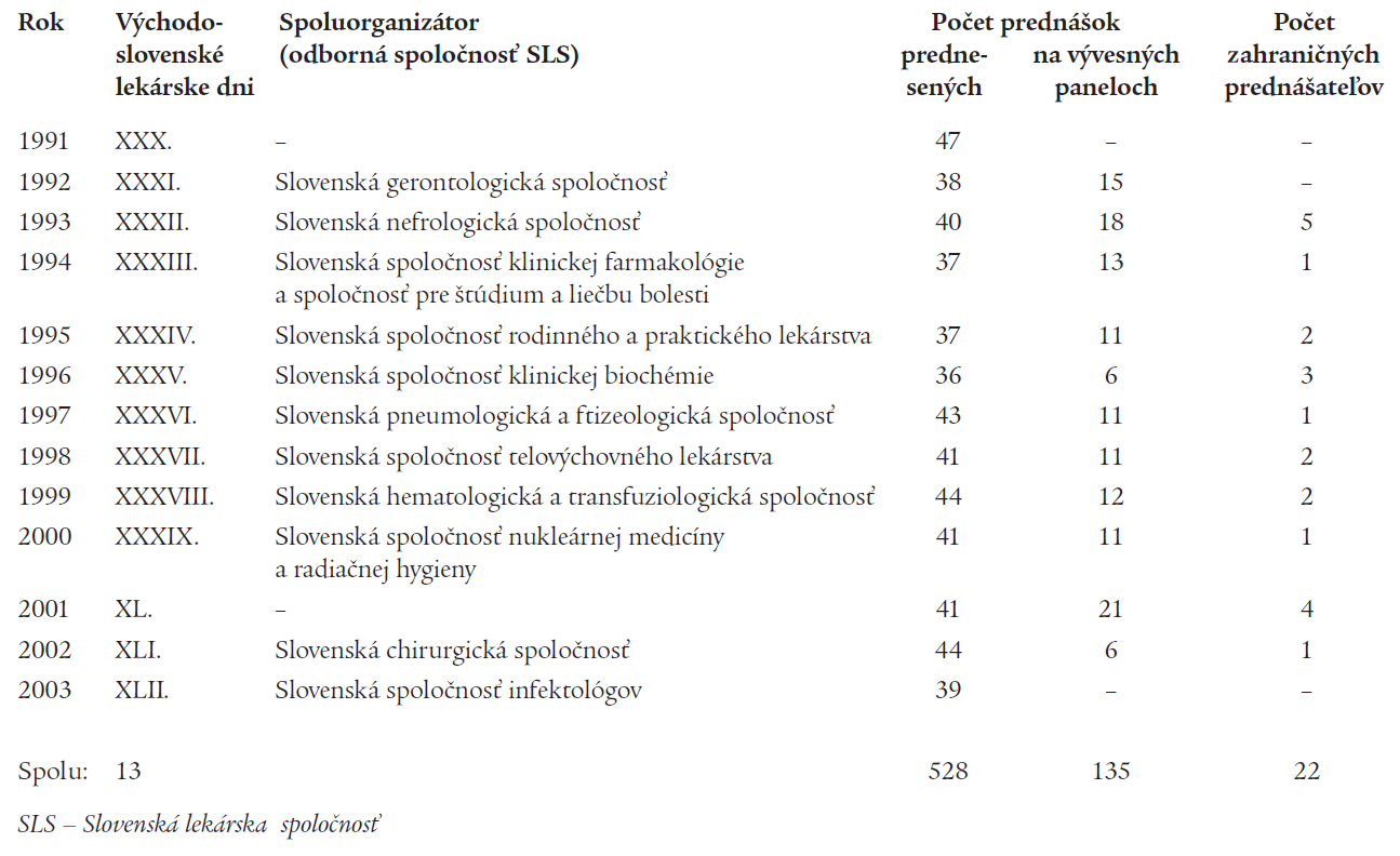 Organizácia Východoslovenských lekárskych dní Spolkom lekárov v Košiciach so Spolkom spišských lekárov v Poprade a Spolkami lekárov košického a prešovského kraja v rokoch 1991–2003.
