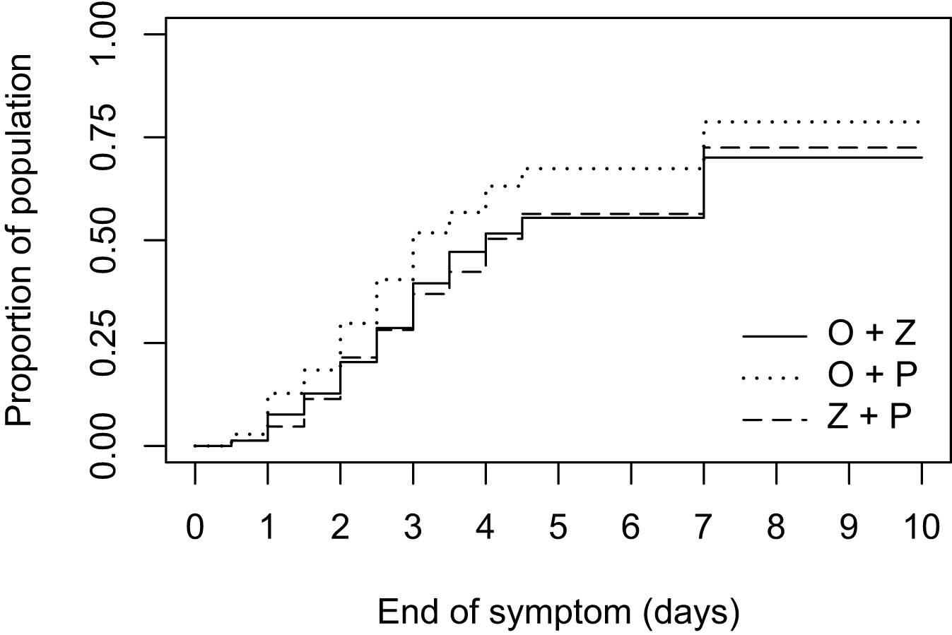 Proportion of the 447 influenza A-infected patients with alleviation of symptoms when treated with combined oseltamivir-zanamivir (plain line), oseltamivir plus placebo (dotted line), or zanamivir plus placebo (dashed line).