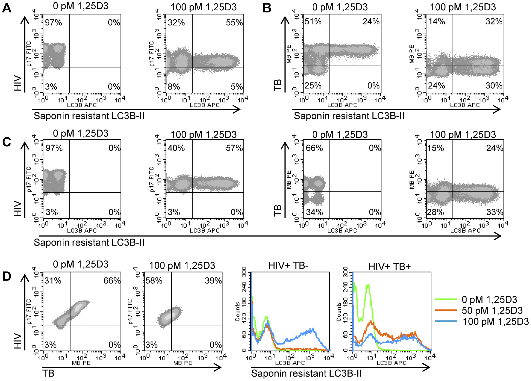 1,25D3 induces autophagy in human macrophages co-infected with HIV and <i>M. tuberculosis</i>.