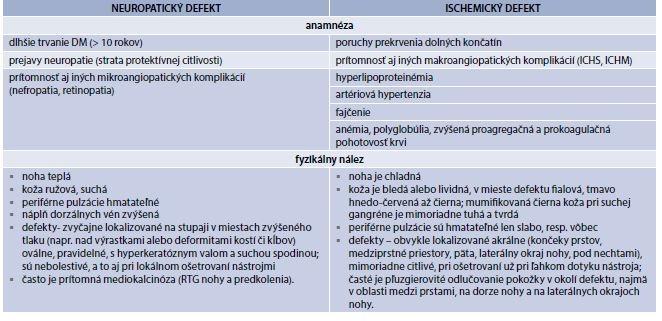 Tab. 9.9 | Hlavné diferenciálno-diagnostické charakteristiky neuropatického a ischemického defektu nohy