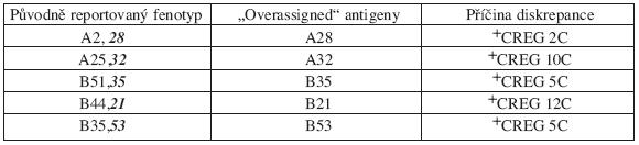 """Seznam sérologických diskrepancí dle CT výsledků – antigeny detekované sérologicky, ale nepřítomné (""""overassigned"""" ) – chyba typu III, 5 dárců."""