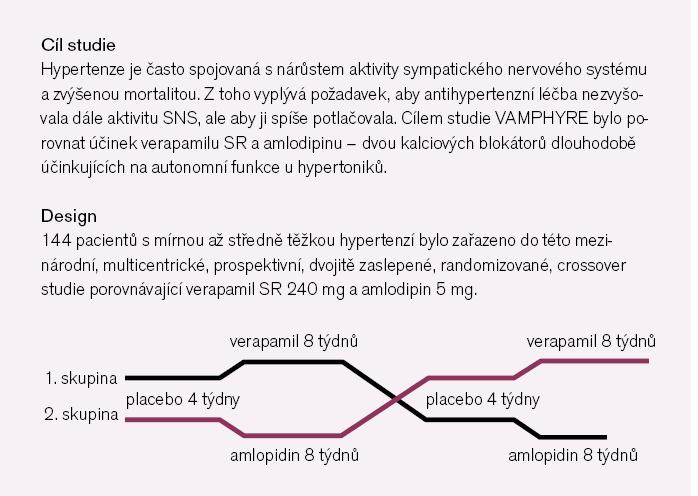 Obr. 1. Studie VAMPHYRE porovnávající účinek verapamilu a amlodipinu u pacientů s mírnou až středně těžkou hypertenzí v klidu a po zátěži.