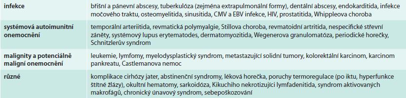 Nejčastější příčiny klasické horečky neznámého původu. Upraveno podle [17].